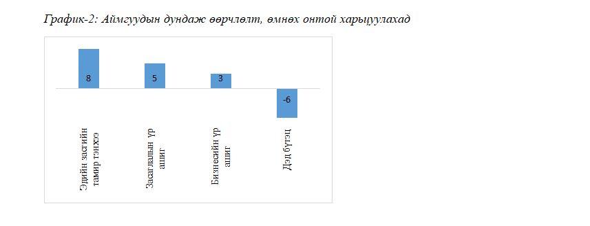 grafika22 Аймгуудын өрсөлдөх чадварыг Орхон, Өмнөговь тэргүүллээ